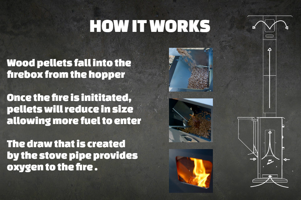 how the gravity fed system in a wood pellet patio heater works